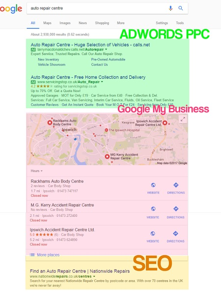 Adwords vs SEO the difference