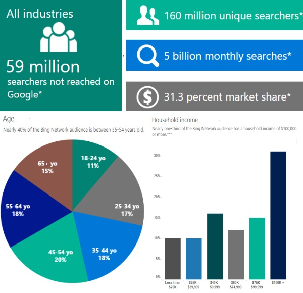 Advertise On Bing - Strong USA Market Share