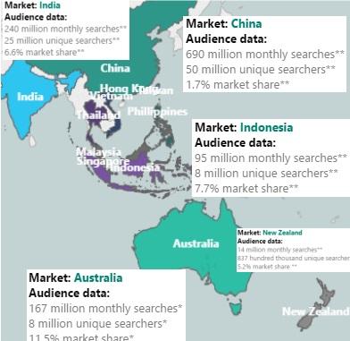 Bing Market Share Australia, China, India, Indonesia